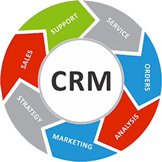 Importance's of CRM systems