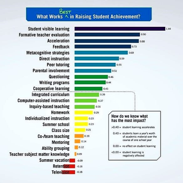 What Is Student Visible Learning And How Will It Improve Your