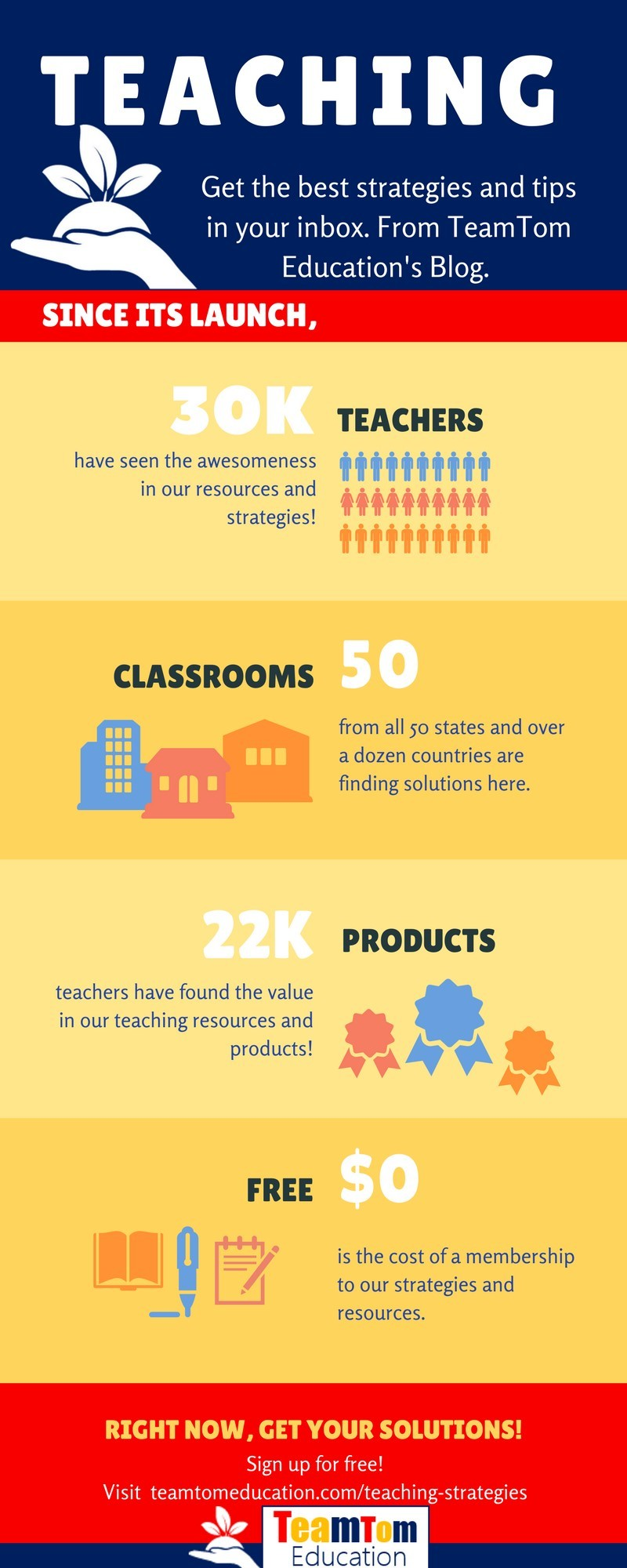 Discover teaching ideas, strategies, and tips that engage students and support rigor. Visit to explore and discover why 30,000 other teachers have joined TeamTom Education!
