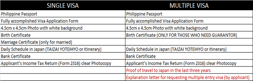 JAPAN MULTIPLE VISA ENTRY: Almost 100% Approval