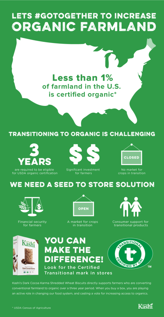 5 Food Trends for 2017 - Certified Transitional Farming