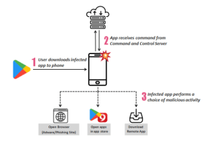 Google removes 206 apps from Google Play to combat a rogue adware