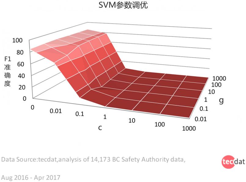 06 - 预测危险未知数——事故预防多维度分析