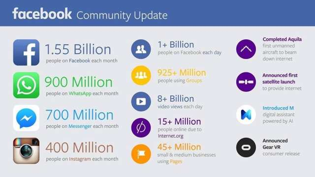 FB Numbers