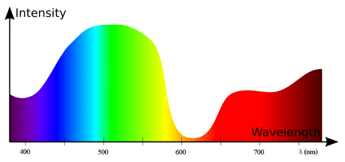 Light Wavelength Distribution