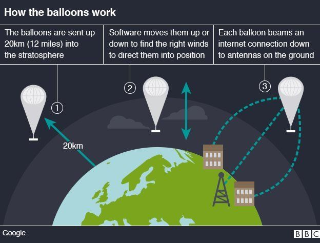 Project Loon Kenya