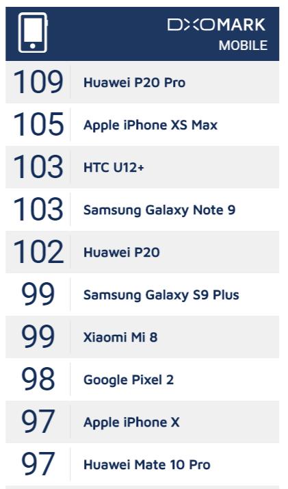Best smartphone cameras