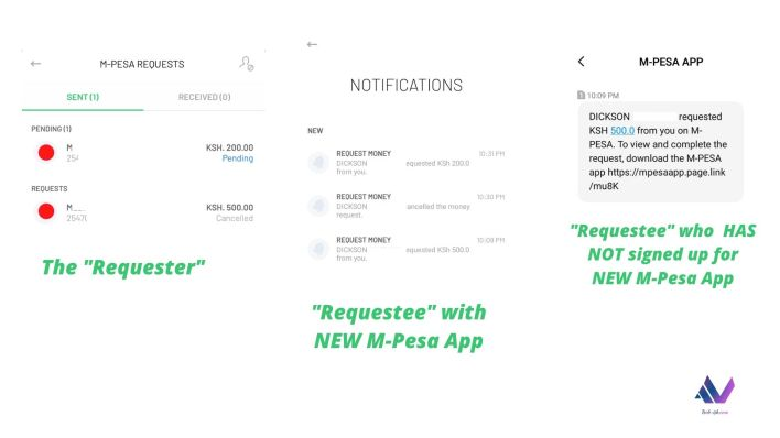 M-Pesa Request Payments new Feature on App