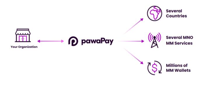 How pawaPay Works
