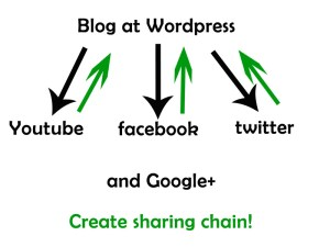 sharing chain SEO strategy