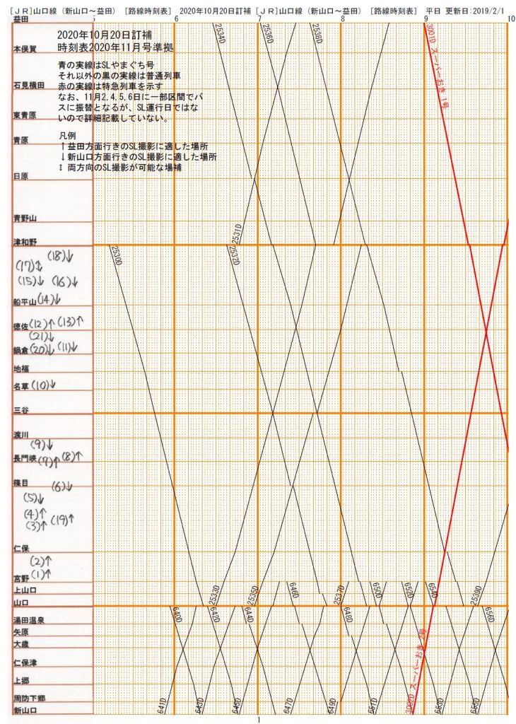 山口線ダイヤグラム