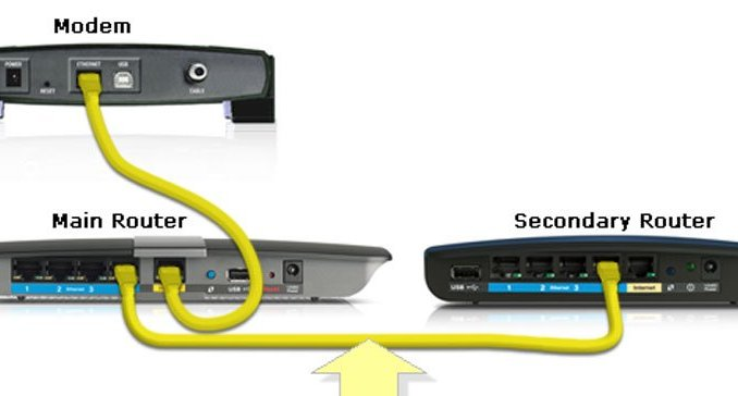 Set up two routers