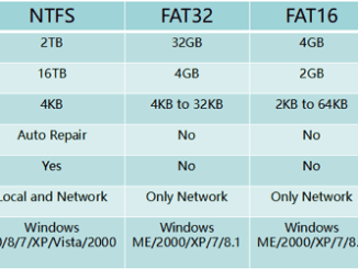 difference between FAT32 and NTFS