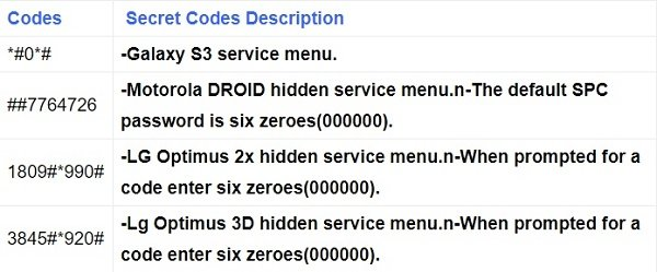 Other secret codes of Android display