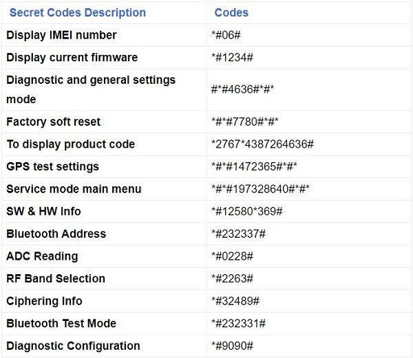 Series codes for all Samsung phones