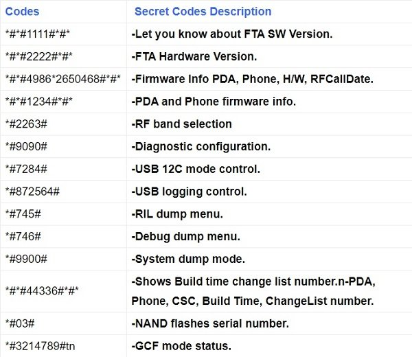 Hidden codes of Android firmware version information