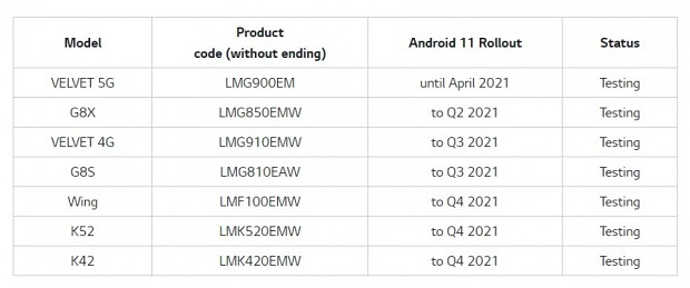 LG Android 11 release schedule