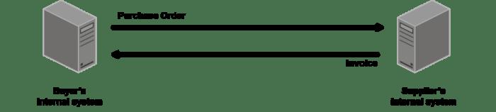 EDI Document Exchange