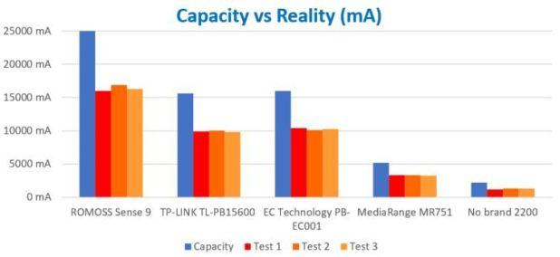 Capacidade VS Realidade