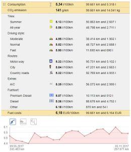 SpritMonitor - Estatísticas