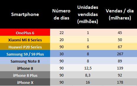 tabela - numero de vendas de smartphones