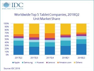 Queda-tablets-2-trimestre-2018