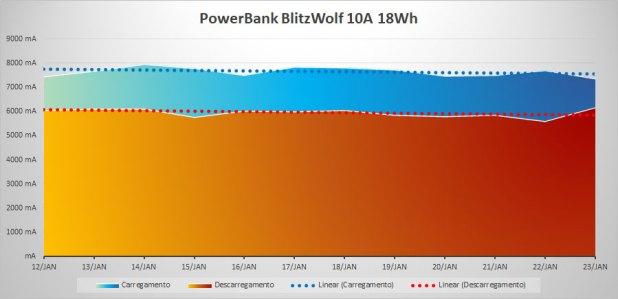 Powerbanck Blitzwolf - carga e descarga