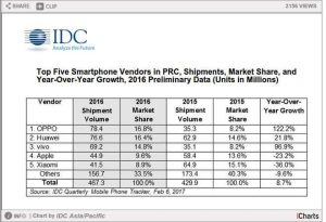 Chinese Smartphone Market Report 2015