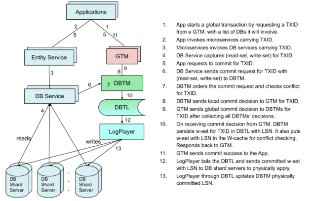Steps for a distributed transaction.