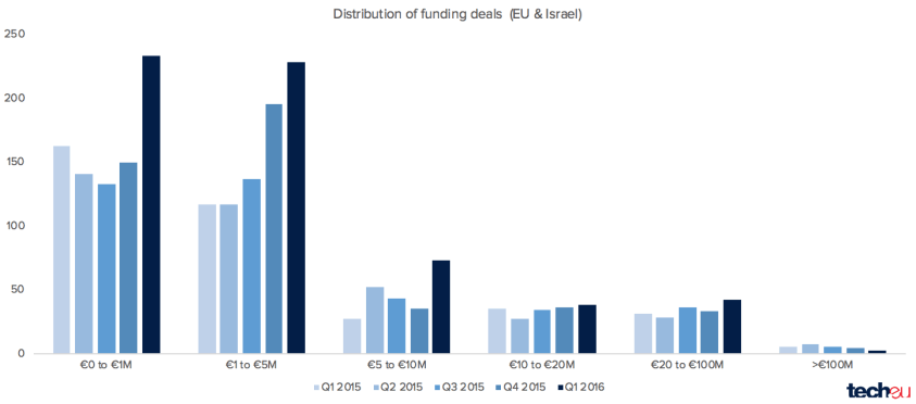 eu tech funding q12016