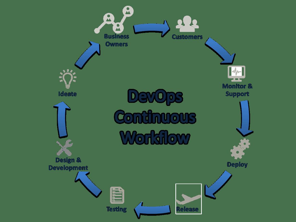Understanding The Differences Between Agile Amp Devsecops