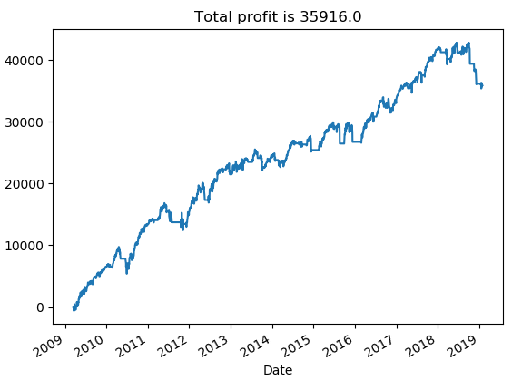 Time Series Analysis in Python for Volatility Trading Strategies
