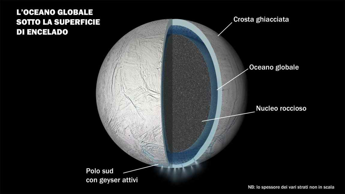 Life on Enceladus