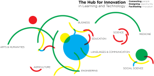 Intellectual Map graphic of The Hub for Innovation in Learning and Technology.
