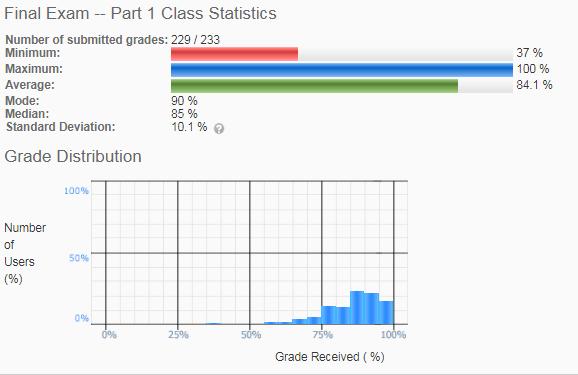 grade item stats including min, max, average, mode, median, standard deviation and grade distribution graph