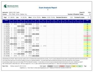 Exam Analysis Report