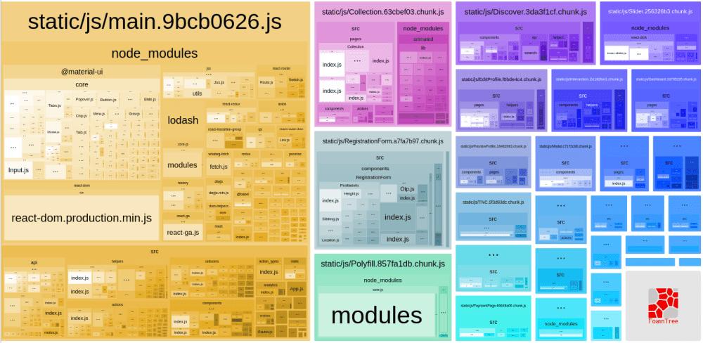main bundle map using webpack-bundle-analyzer after code-splitting