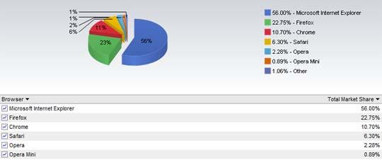 net application january market share