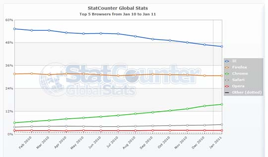 statcounter january market share