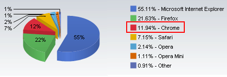 Browser market share news
