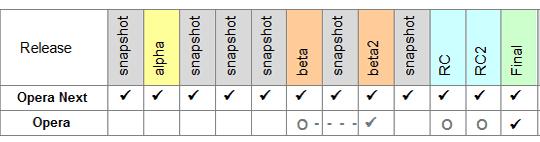 opera next opera release cycle comparison