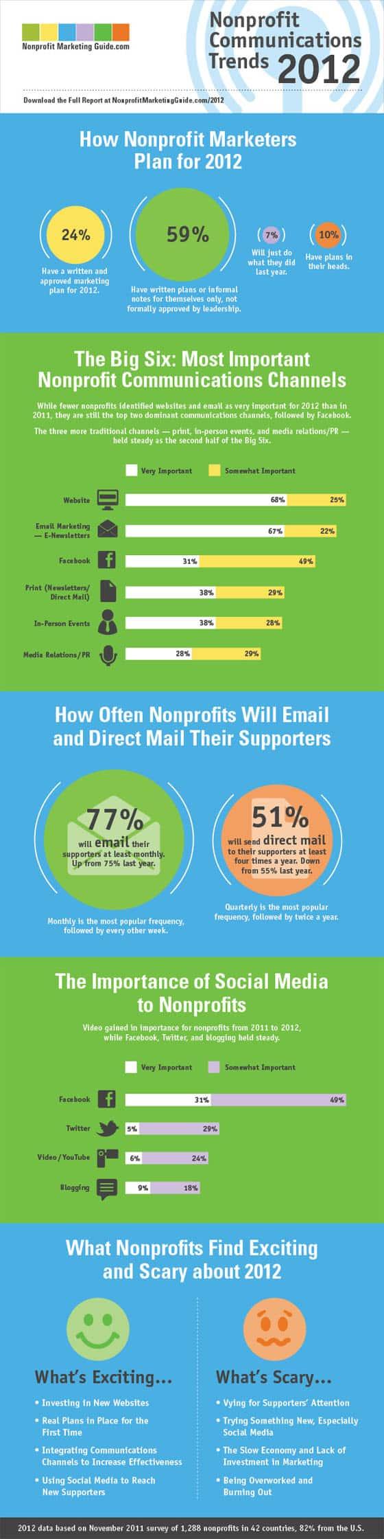 2012 Nonprofit Communications Trends Report