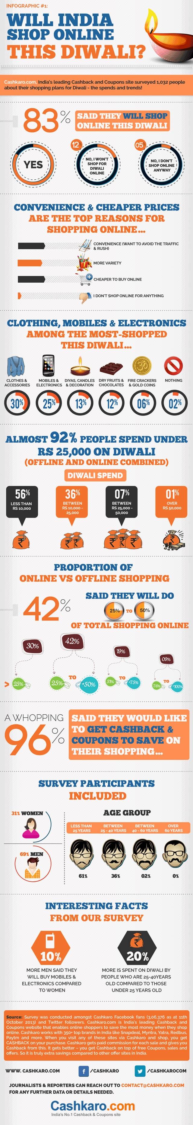 Online Shopping Diwali Tech18 - Infographic