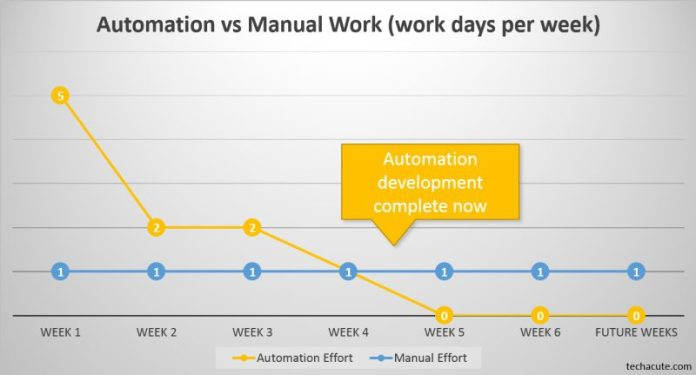 Automation versus manual work timeline graphic chart data visualization infographic benefits productivity hack