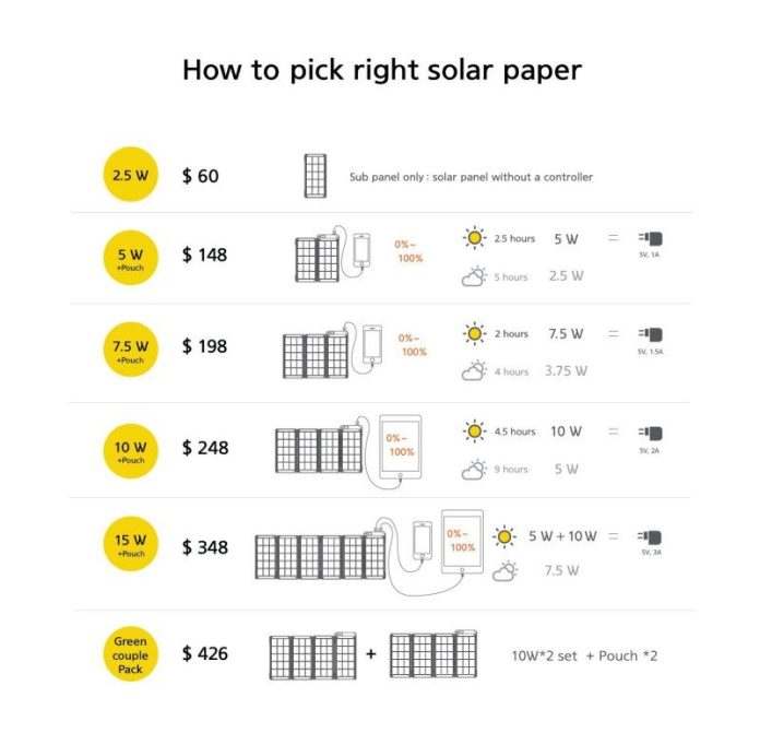 how-to-pick-right-solar-paper-yolk-price-options-battery-charging-portable-gadget