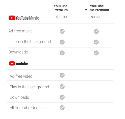 final-spelled-out-YTM-chart-youtube-music-premium-pricing-comparison