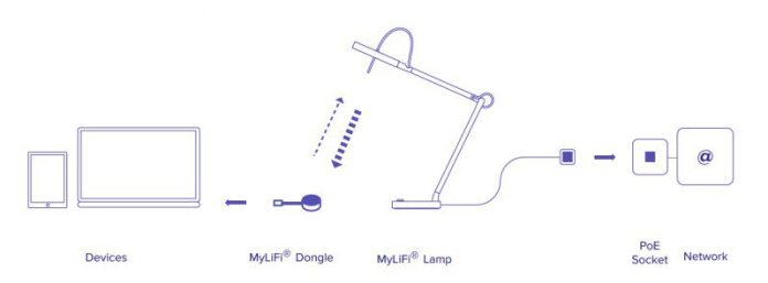 installation_concept-drawing-mylifi-pro-diagram-iot-lighting-usb-dongle-devices-wireless-data-connection-wifi-alternative-poe-networks