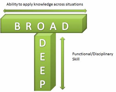 T-Shaped Service Management Operations Design Broad Deep Example ITSM VeriSM