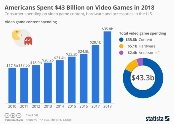 Americans Spent 43 Billion USD on Video Games in 2018