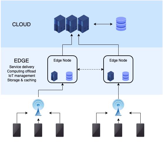 Edge computing infrastructure